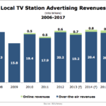 Local TV Ad Revenues, 2006-2017 [CHART]