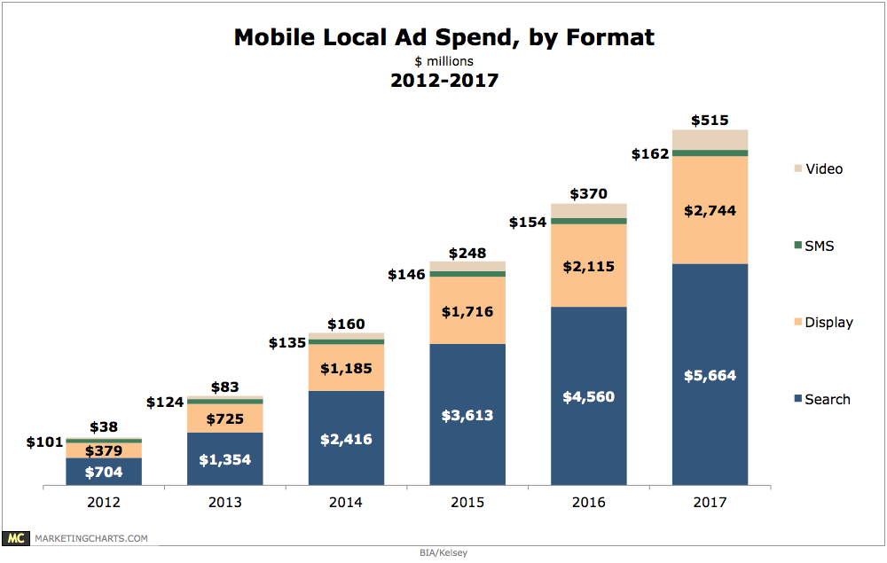 Local mobile ad spending by format 2012 2017 chart for Mobili ad trend