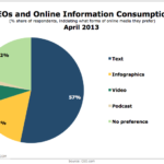 Online Media Consumption Of CEOs, April 2013 [CHART]