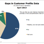 Gaps In Customer Profiles, April 2013 [CHART]