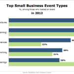 Top Small Business Events, 2012 [CHART]