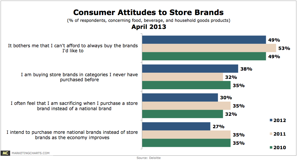 Customers attitudes toward supermarket brands in