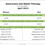 American & Retail Therapy, April 2013 [TABLE]