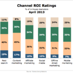 Channel ROI Ratings, April 2013 [CHART]