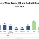 Time Spent On iOS & Android Devices By Activity, April 2013 [CHART]