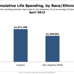 Cumulative Life Spending By Race/Ethnicity, April 2013 [CHART]