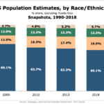 Americans By Race/Ethnicity, 1990-2018 [CHART]