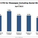 Click-Through Rates For Emails That Include Social Sharing, April 2013 [CHART]