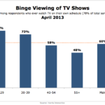 Binge TV Viewing By Generation & Gender, April 2013 [CHART]