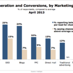 Lead Generation & Conversions By Channel, April 2013 [CHART]