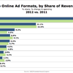 Top Online Ad Formats By Share Of Revenue, 2011 vs 2012 [CHART]