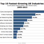 Top 10 Fastest-Growing US Industries, 2003-2013 [CHART]
