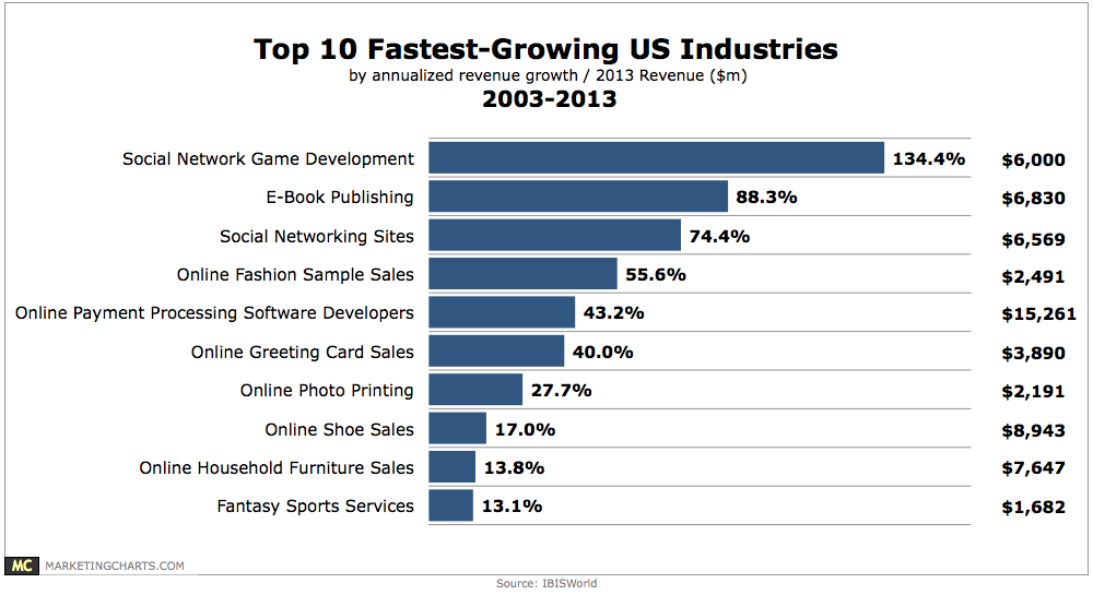 Top 10 Fastest Growing Us Industries 2003 2013 Chart