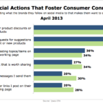 How Brands Foster Consumer Connectedness, April 2013 [CHART]