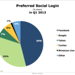 Preferred Social Logins, Q1 2013 [CHART]