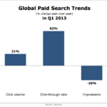 Global Search Advertising Trends, Q1 2013 [CHART]