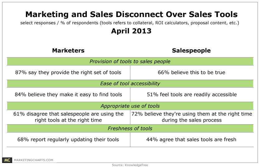 Marketers & Salespeople Disconnect Over Sales Tools [TABLE]