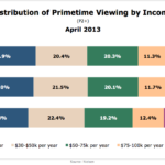 Primetime TV Viewers By Income, April 2013 [CHART]