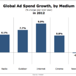 Global Ad Spending Growth By Media, 2012 [CHART]