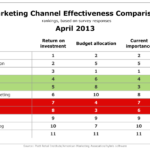 Marketing Effectiveness By Channel, April 2013 [TABLE]