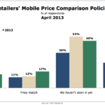 Retailers' Mobile Price Comparison Policies, April 2013 [CHART]