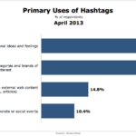 Primary Uses Of Hashtags, April 2013 [CHART]