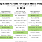 Top Local Markets For Digital Media Use, 2012 [TABLE]