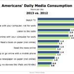 Americans' Daily Media Consumption, 2012 vs 2013 [CHART]