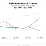 B2B Search Advertising Trends, Q1 2012-Q1 2013 [CHART]