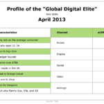 Profile Of Global Digital Elite, April 2013 [TABLE]