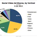 Social Video Advertising Shares By Industry, Q1 2013 [CHART]