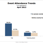 Event Attendance Trends, April 2013 [CHART]
