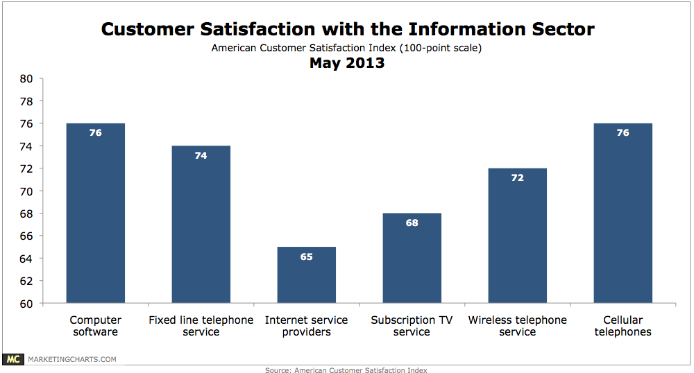 Insights from the American Customer Satisfaction Index