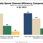 Media Spend Channel Efficiency, Q1 2013 [CHART]