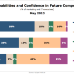 Digital Capabilities & Confidence In Future Competitiveness, May 2013 [CHART]