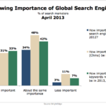 Importance Of Global Search Marketing, April 2013 [CHART]