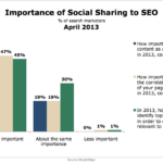 Importance Of Social Sharing To Search Visibility, April 2013 [CHART]
