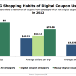 Shopping Habits Of CPG eCoupon Users, 2012 [CHART]