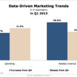 Data-Driven Marketing Spending, Q1 2013 [CHART]
