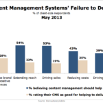 Content Management Systems' Underperformance, May 2013 [CHART]