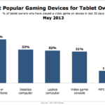 Most Popular Gaming Devices Of Tablet Owners, May 2013 [CHART]