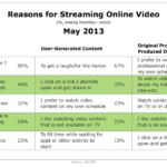 Why People Stream Online Video By Content Type, May 2013 [TABLE]