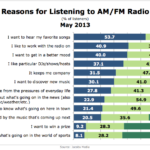 Reasons People Listen To AM/FM Radio, May 2013 [CHART]