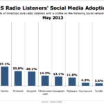 Radio Listeners' Social Media Use, May 2013 [CHART]