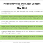 Mobile Devices & Local Content, May 2013 [TABLE]