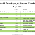 Top 10 Advertisers On Hispanic Websites, Q1 2013 [TABLE]