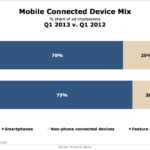 Mobile Connected Device Mix, Q1 2012 – Q1 2013 [CHART]