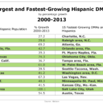 Largest & Fastest-Growing Hispanic DMAs, 2000-2013 [TABLE]