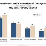 Instagram Adoption By Brands, May 1 – February 1, 2013 [CHART]
