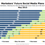Marketers' Social Media Plans, May 2013 [CHART]